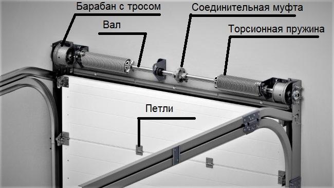Комплектующие для секционных ворот